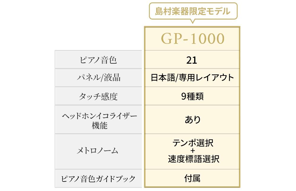 ベースモデルGP-510との違い
