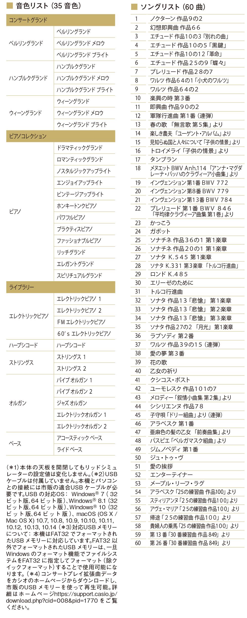 GP-1000音色リスト&ソングリスト