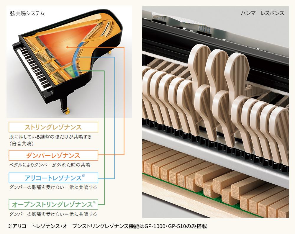 弦共鳴システム+ハンマーレスポンス