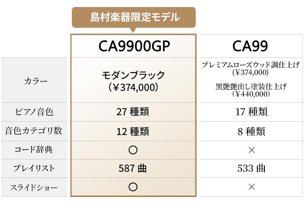 ベースモデルCA99との違い